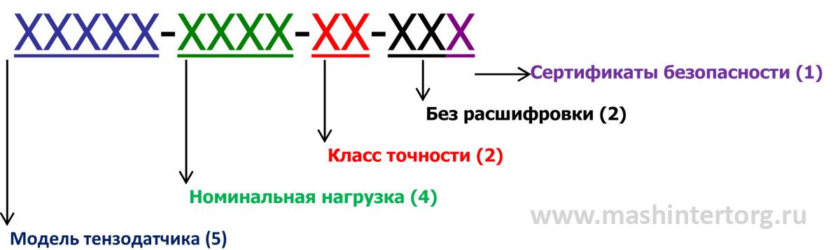 Таблицы расшифровки значений параметров артиклей тензодатчиков