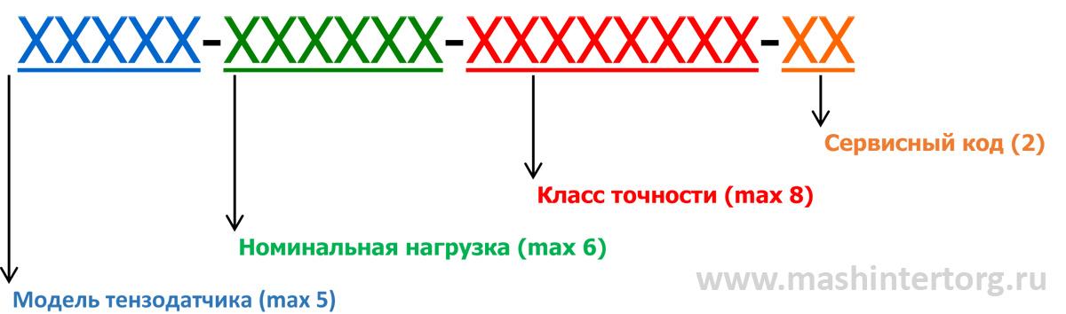 Таблицы расшифровки значений описания артиклей тензодатчиков